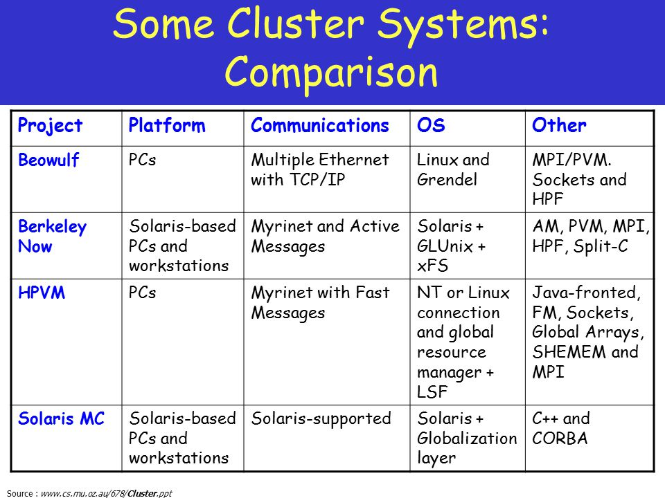 Some Cluster Systems: Comparison