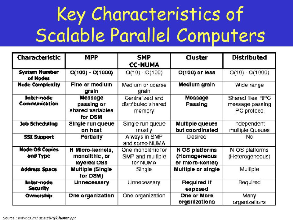 Key Characteristics of Scalable Parallel Computers