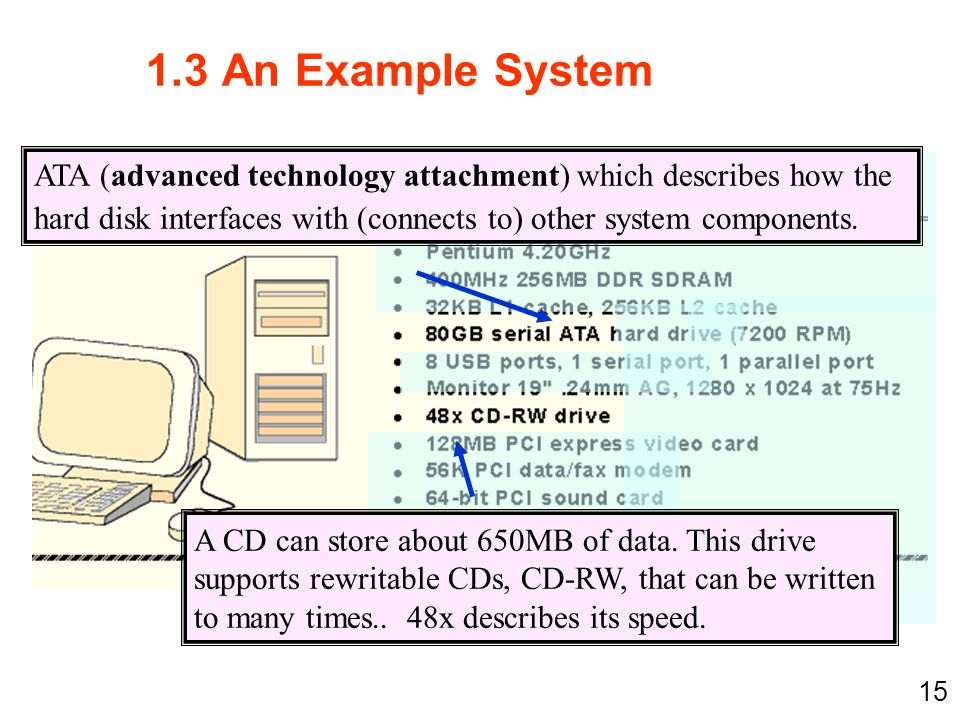 1.3 An Example System ATA (advanced technology attachment) which describes how the hard disk interfaces with (connects to) other system components.