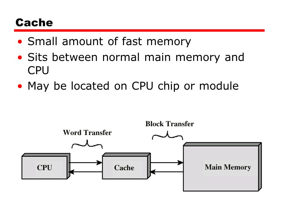 Cache Small amount of fast memory. Sits between normal main memory and CPU.