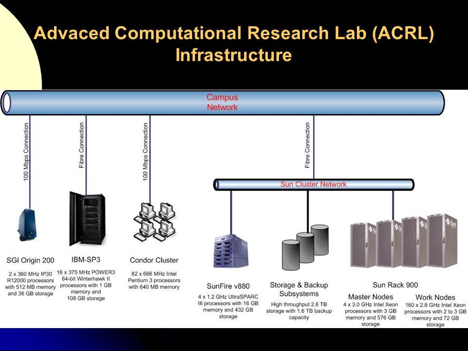 Advaced Computational Research Lab (ACRL) Infrastructure