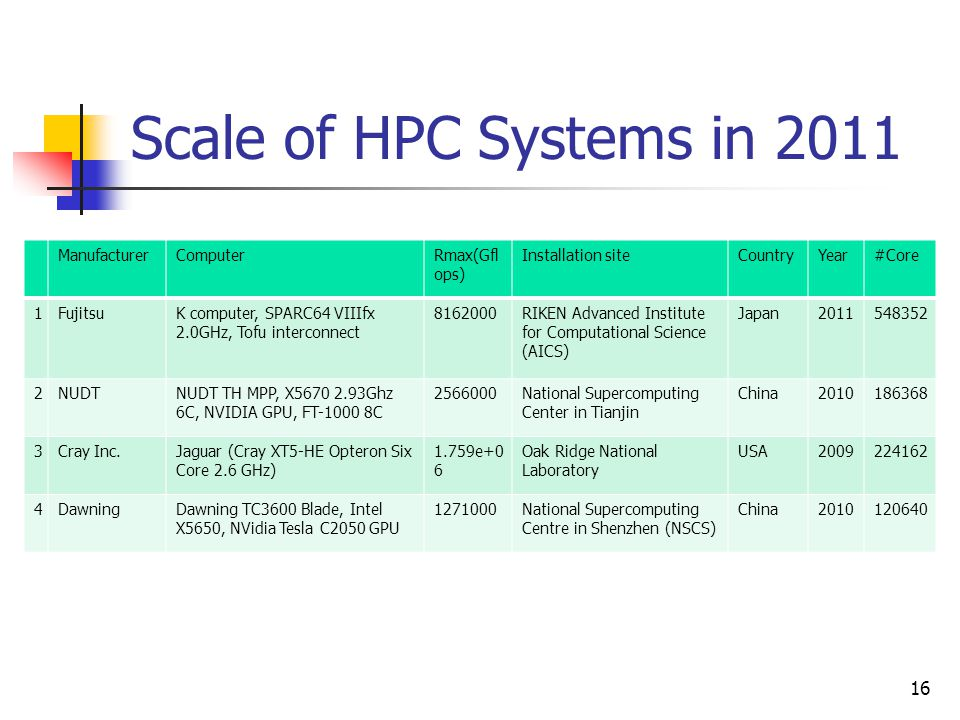 Scale of HPC Systems in 2011 Manufacturer Computer Rmax(Gflops)