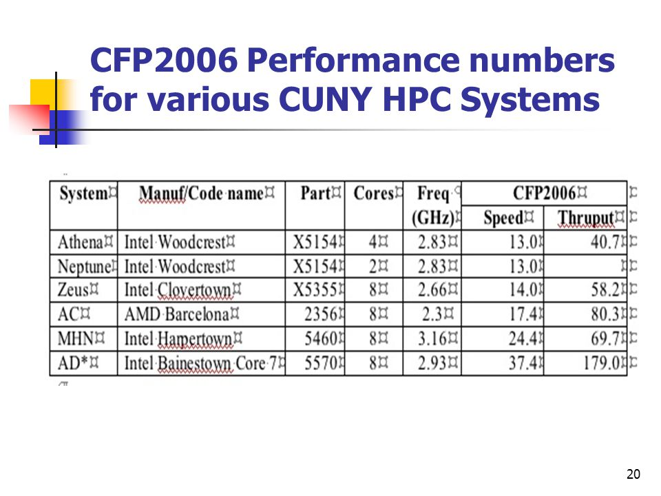 CFP2006 Performance numbers for various CUNY HPC Systems