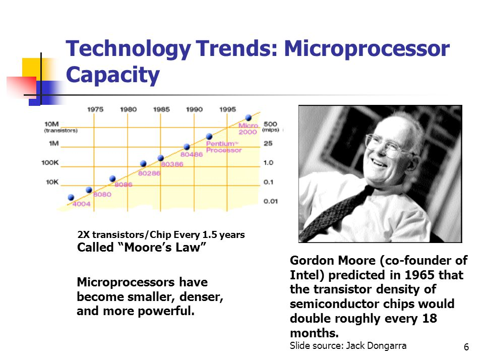 Technology Trends: Microprocessor Capacity