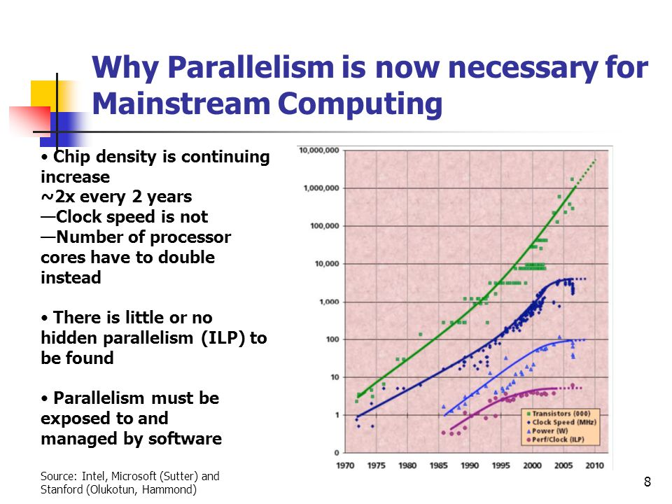 Why Parallelism is now necessary for Mainstream Computing
