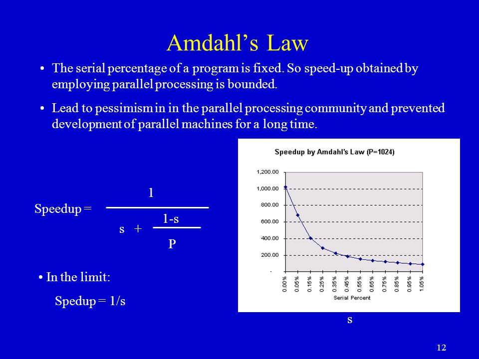 Amdahl's Law The serial percentage of a program is fixed. So speed-up obtained by employing parallel processing is bounded.