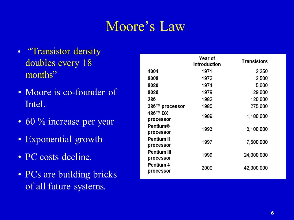 Moore's Law Moore is co-founder of Intel. 60 % increase per year