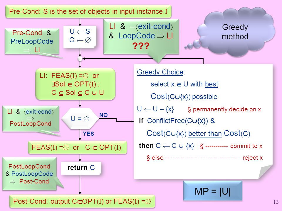 MP = |U| Greedy method LI & exit-cond & LoopCode  LI