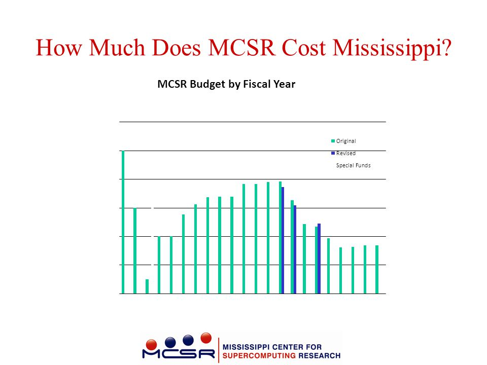 How Much Does MCSR Cost Mississippi