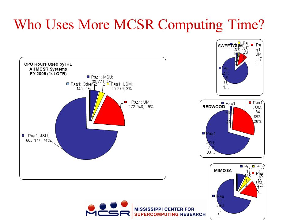 Who Uses More MCSR Computing Time