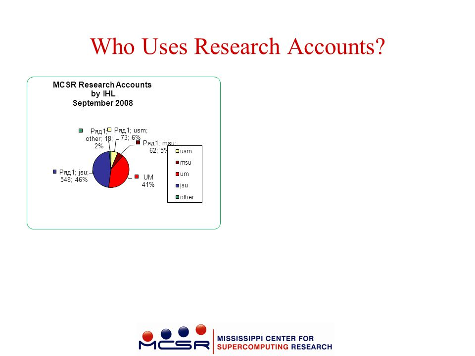 Who Uses Research Accounts