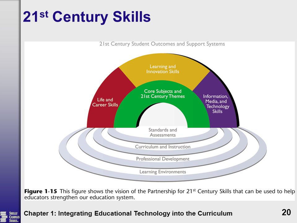 21st Century Skills Chapter 1: Integrating Educational Technology into the Curriculum