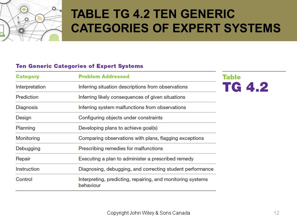TABLE TG 4.2 TEN GENERIC CATEGORIES OF EXPERT SYSTEMS