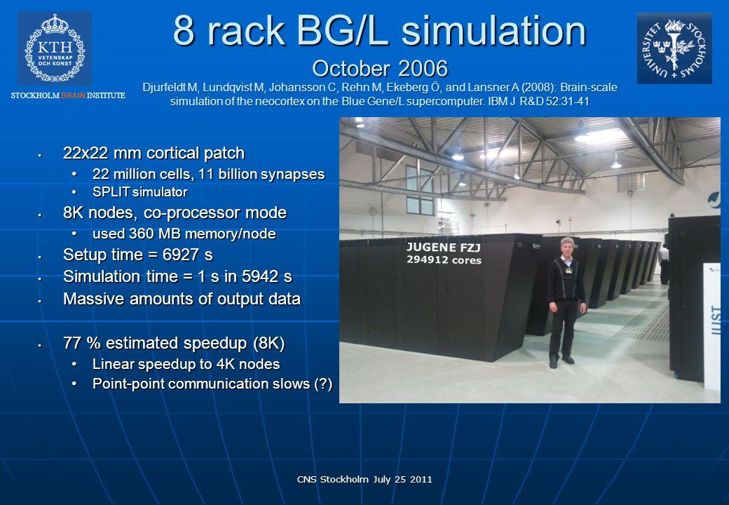 8 rack BG/L simulation October 2006 Djurfeldt M, Lundqvist M, Johansson C, Rehn M, Ekeberg Ö, and Lansner A (2008): Brain-scale simulation of the neocortex on the Blue Gene/L supercomputer. IBM J R&D 52:31-41