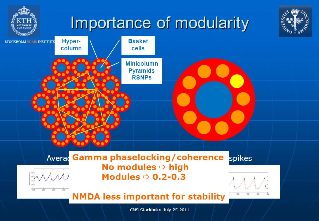 Importance of modularity