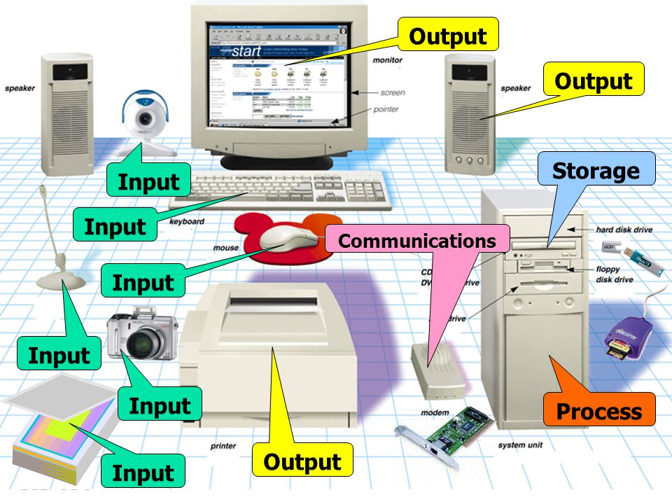 Output Output Storage Input Input Input Input Input Process Output