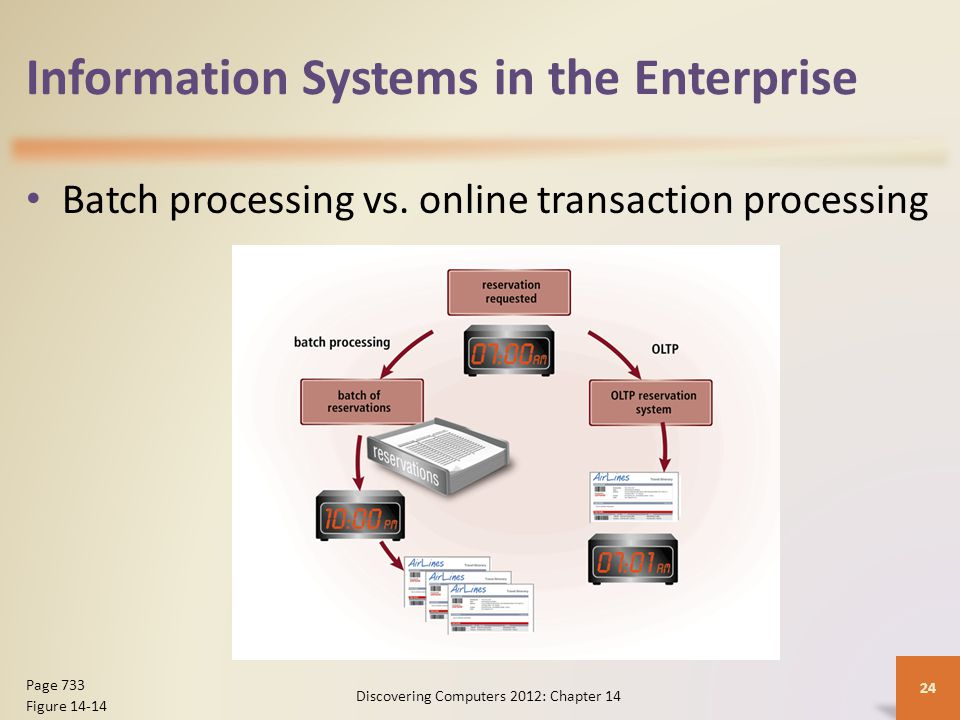 Information Systems in the Enterprise