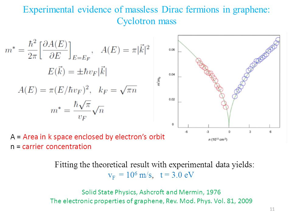 Experimental evidence of massless Dirac fermions in graphene: Cyclotron mass