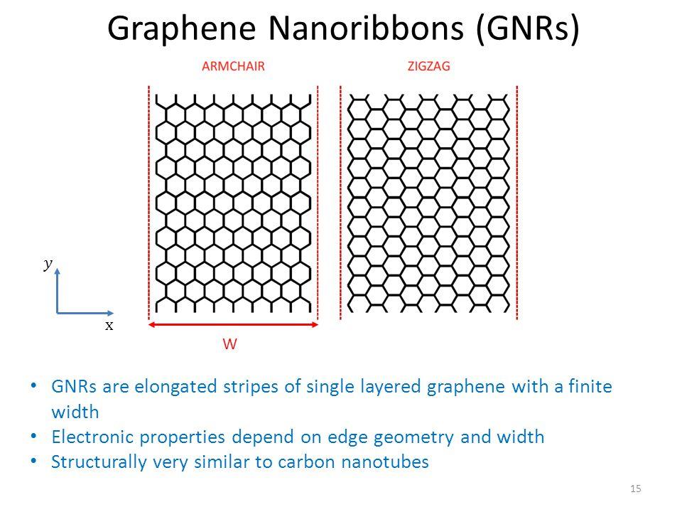 Graphene Nanoribbons (GNRs)