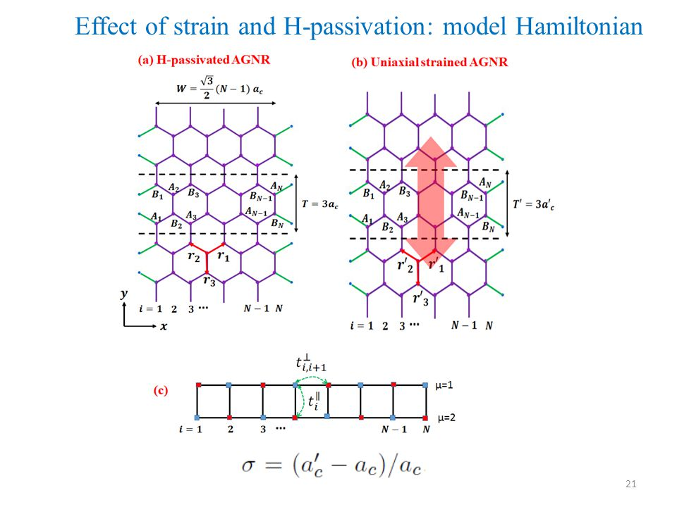 Effect of strain and H-passivation: model Hamiltonian