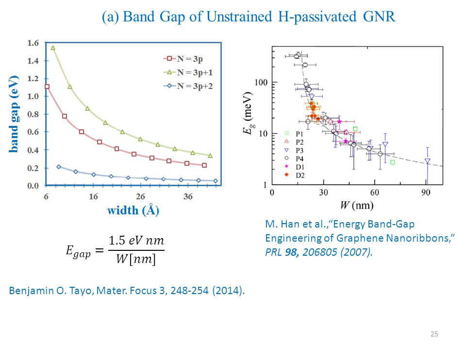 (a) Band Gap of Unstrained H-passivated GNR