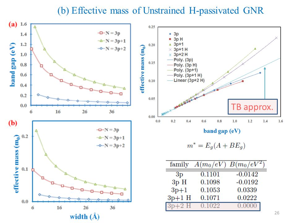 (b) Effective mass of Unstrained H-passivated GNR