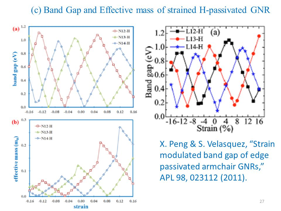 (c) Band Gap and Effective mass of strained H-passivated GNR