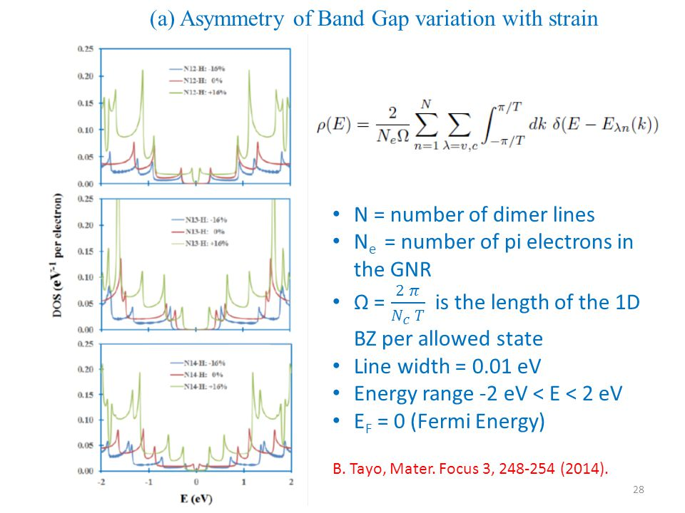 (a) Asymmetry of Band Gap variation with strain