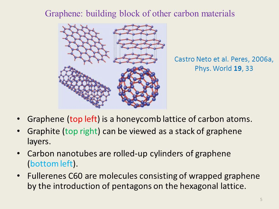Graphene: building block of other carbon materials