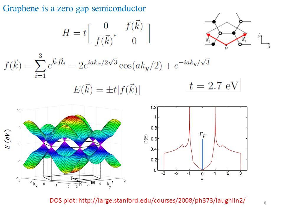 Graphene is a zero gap semiconductor
