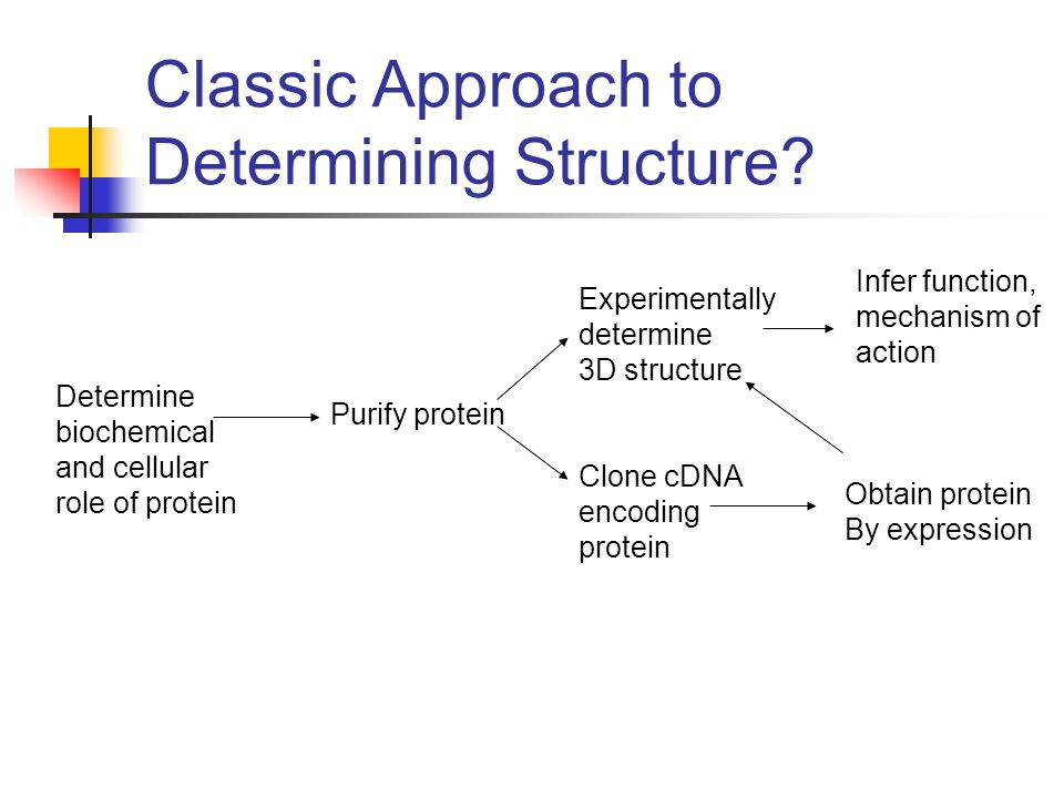 Classic Approach to Determining Structure