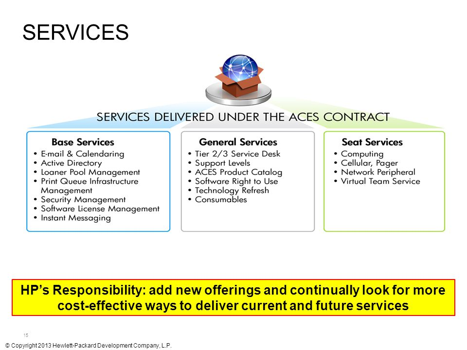 SERVICES HP's Responsibility: add new offerings and continually look for more cost-effective ways to deliver current and future services.