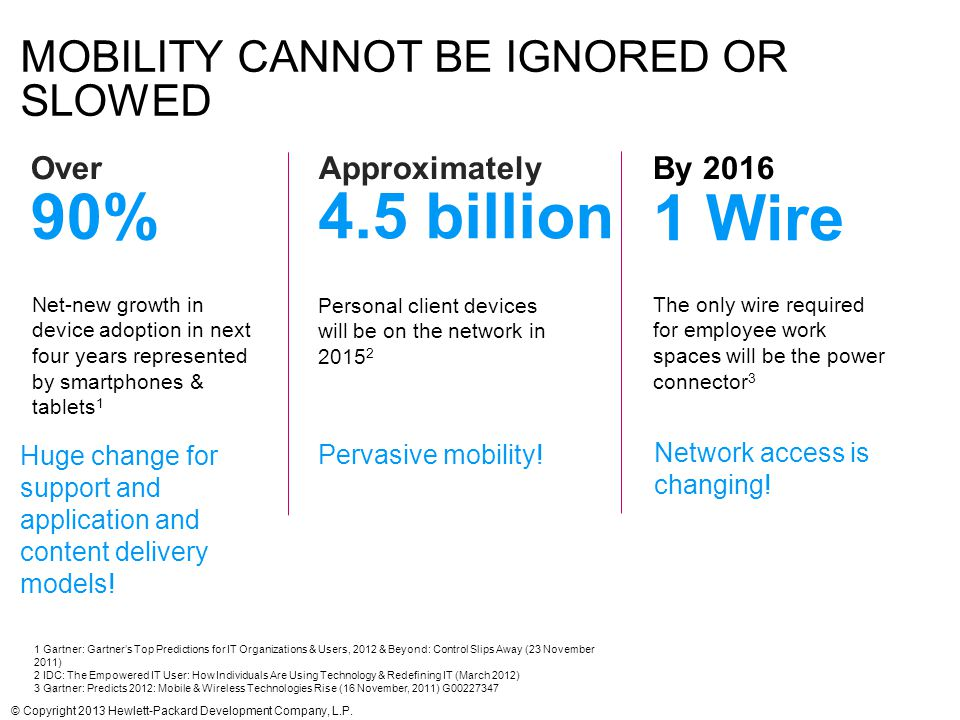 Mobility cannot be ignored or Slowed