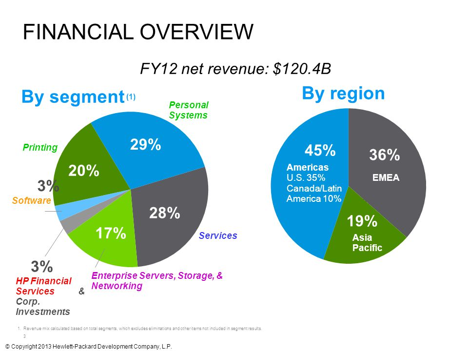 Financial overview By region By segment (1) 3% Software 3%