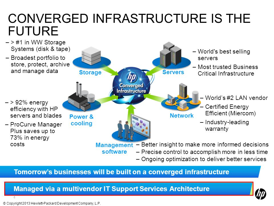 converged infrastructure is the future