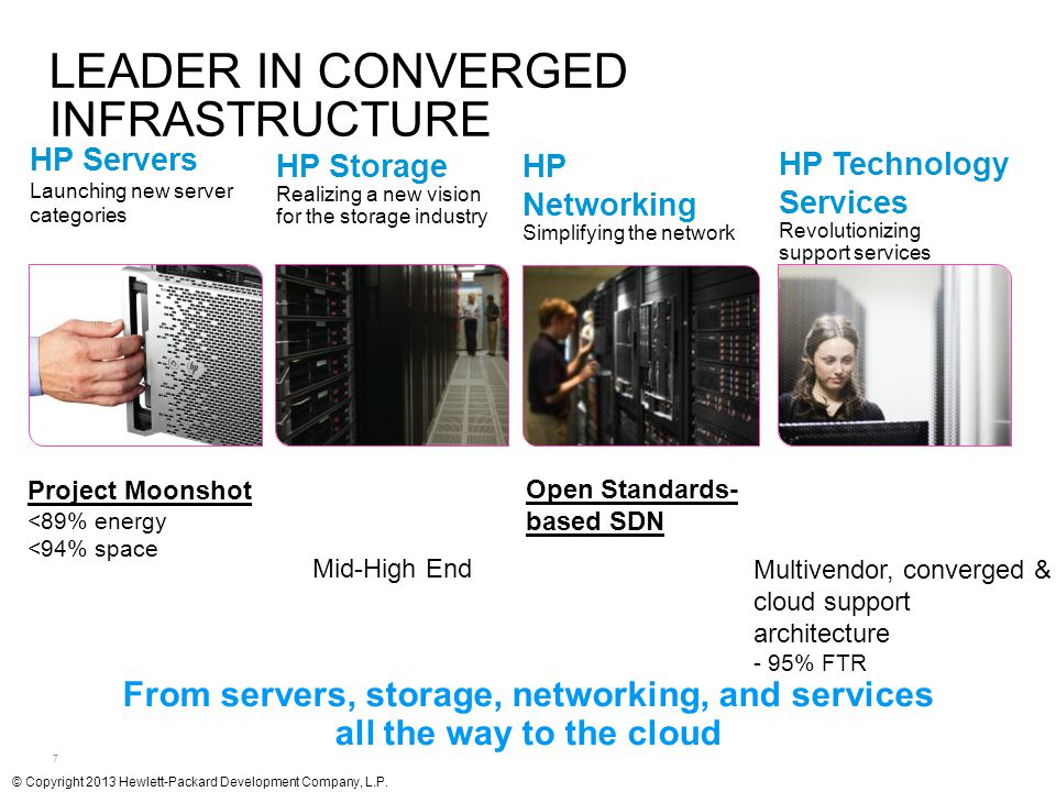 Leader in Converged Infrastructure