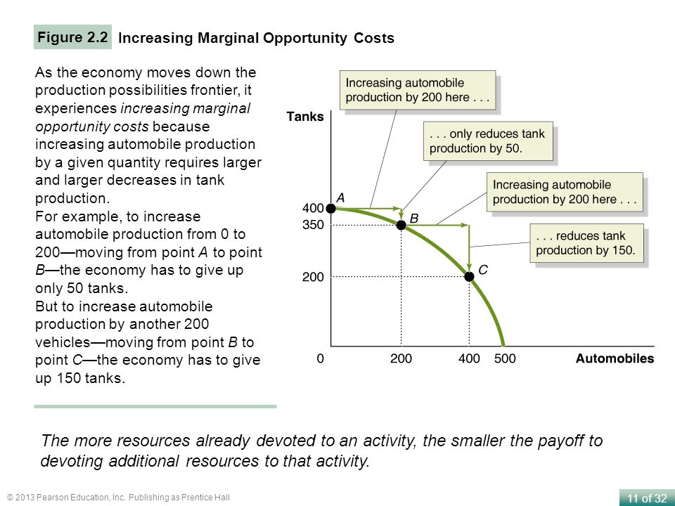 Figure 2.2 Increasing Marginal Opportunity Costs.