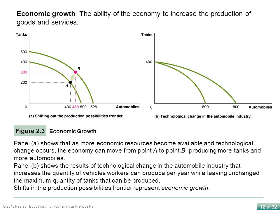 Economic growth The ability of the economy to increase the production of goods and services.