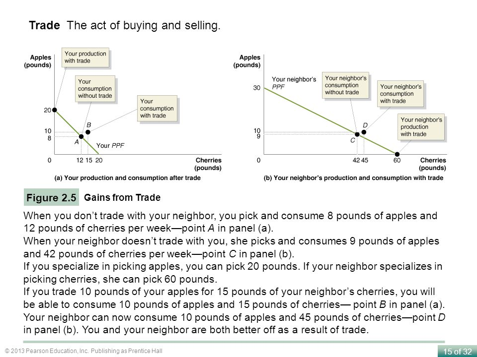 Trade The act of buying and selling.