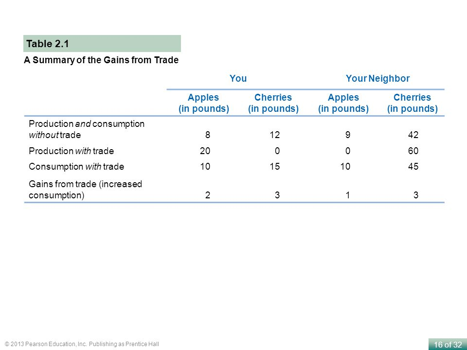 Table 2.1 A Summary of the Gains from Trade You Your Neighbor