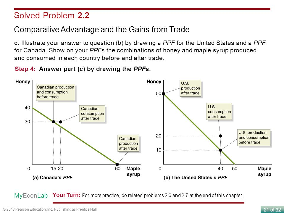 Solved Problem 2.2 Comparative Advantage and the Gains from Trade