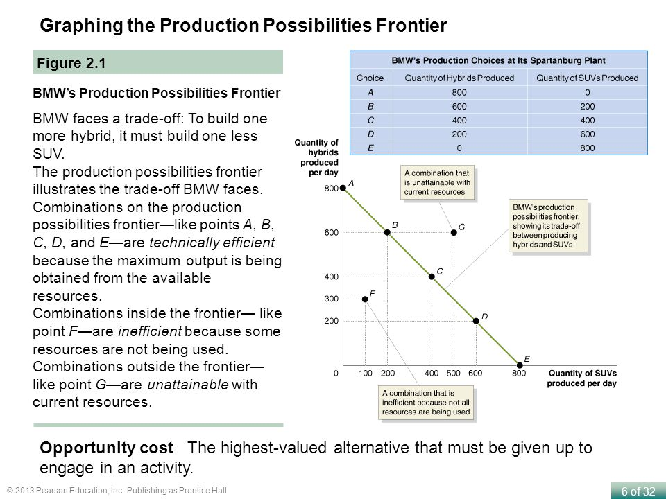 Graphing the Production Possibilities Frontier