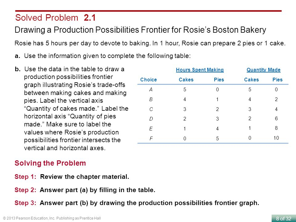 Solved Problem 2.1 Drawing a Production Possibilities Frontier for Rosie's Boston Bakery.