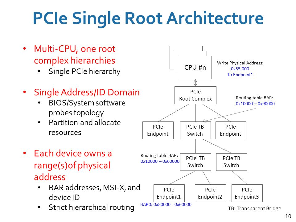 PCIe Single Root Architecture