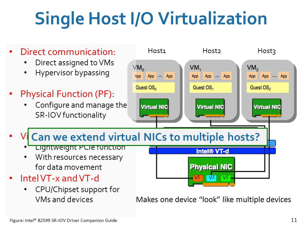 Single Host I/O Virtualization