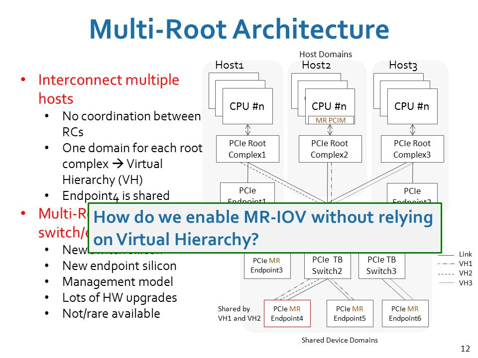 Multi-Root Architecture