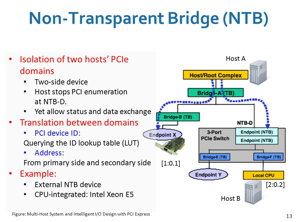 Non-Transparent Bridge (NTB)