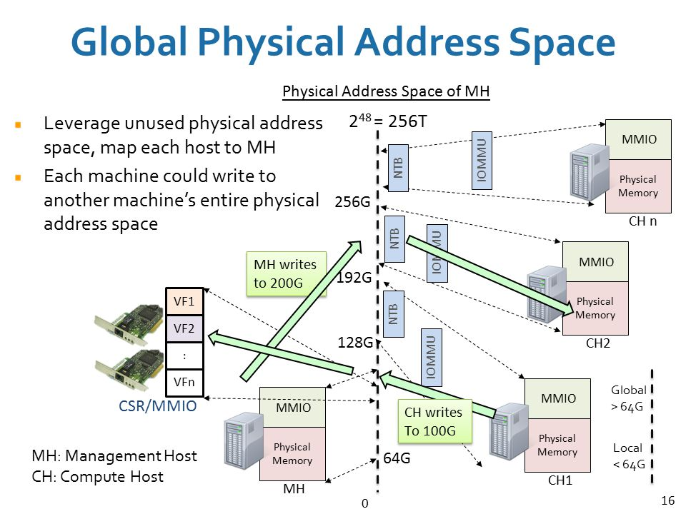 Global Physical Address Space
