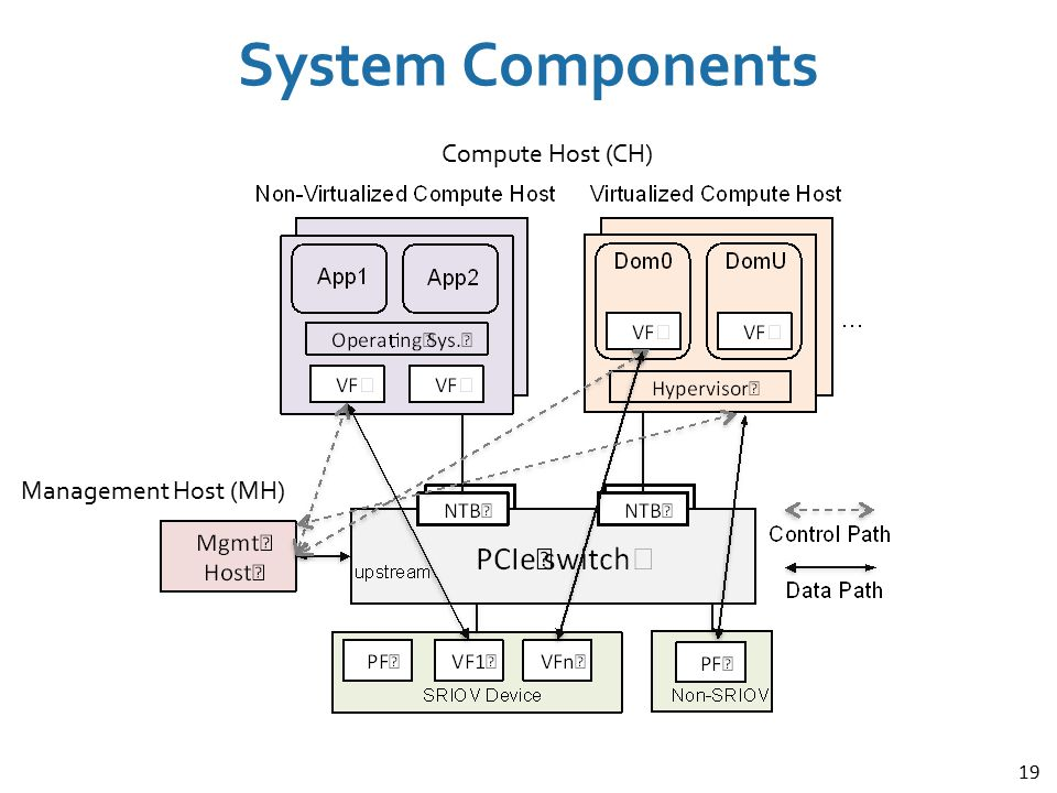 System Components Compute Host (CH) Management Host (MH)