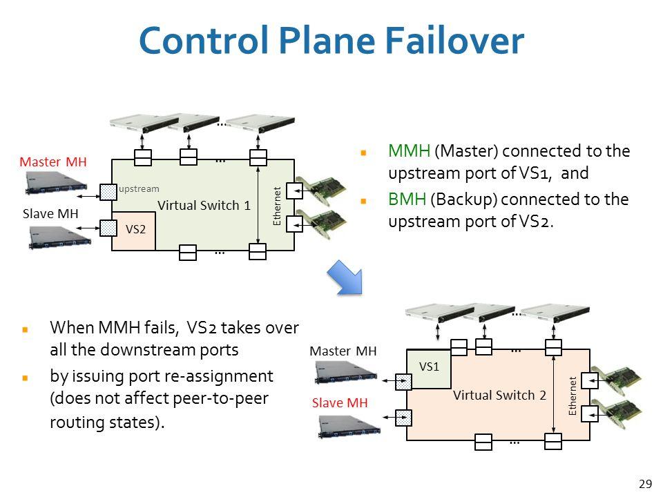Control Plane Failover